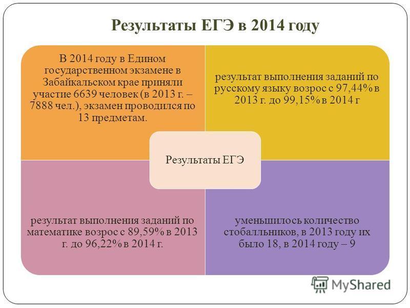 Результаты ЕГЭ в 2014 году В 2014 году в Едином государственном экзамене в Забайкальском крае приняли участие 6639 человек (в 2013 г. – 7888 чел.), экзамен проводился по 13 предметам. результат выполнения заданий по русскому языку возрос с 97,44% в 2
