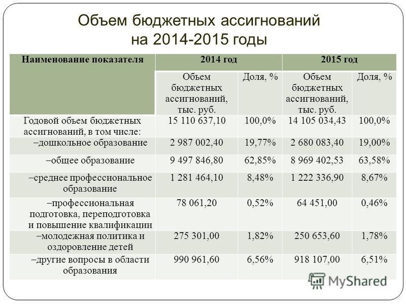Объем бюджетных ассигнований на 2014-2015 годы Наименование показателя 2014 год 2015 год Объем бюджетных ассигнований, тыс. руб. Доля, %Объем бюджетных ассигнований, тыс. руб. Доля, % Годовой объем бюджетных ассигнований, в том числе: 15 110 637,1010