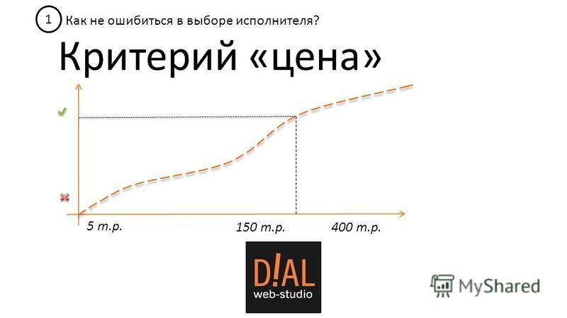 Критерий «цена» Как не ошибиться в выборе исполнителя? 1 5 т.р. 400 т.р.150 т.р.