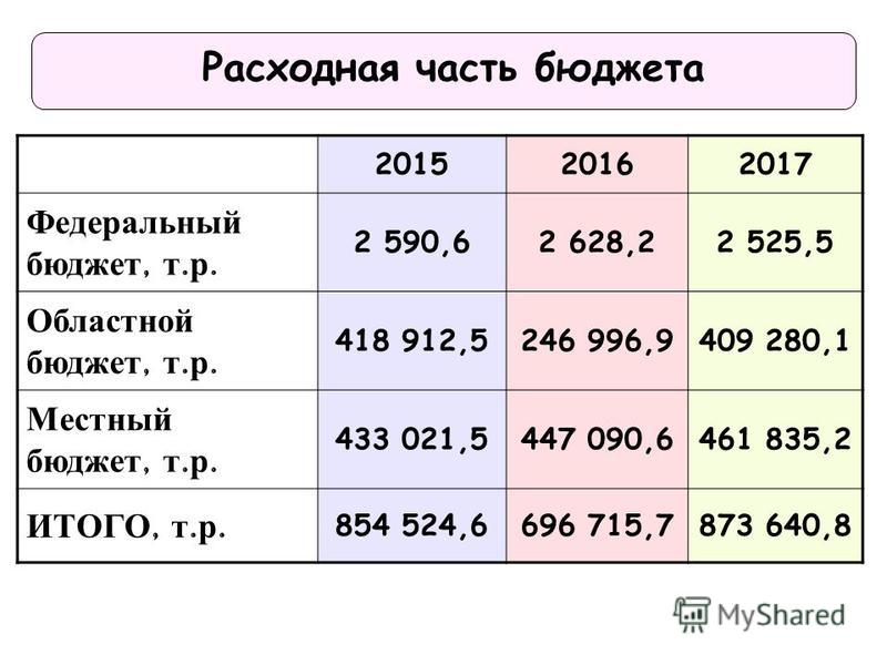 Расходная часть бюджета 201520162017 Федеральный бюджет, т. р. 2 590,62 628,22 525,5 Областной бюджет, т. р. 418 912,5246 996,9409 280,1 Местный бюджет, т. р. 433 021,5447 090,6461 835,2 ИТОГО, т. р. 854 524,6696 715,7873 640,8