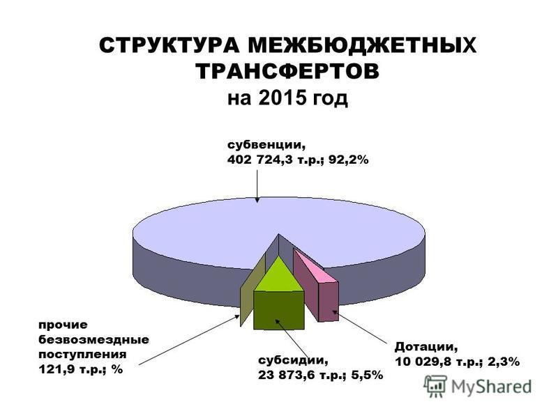 СТРУКТУРА МЕЖБЮДЖЕТНЫ Х ТРАНСФЕРТОВ на 2015 год субвенции, 402 724,3 т.р.; 92,2% субсидии, 23 873,6 т.р.; 5,5% прочие безвозмездные поступления 121,9 т.р.; % Дотации, 10 029,8 т.р.; 2,3%