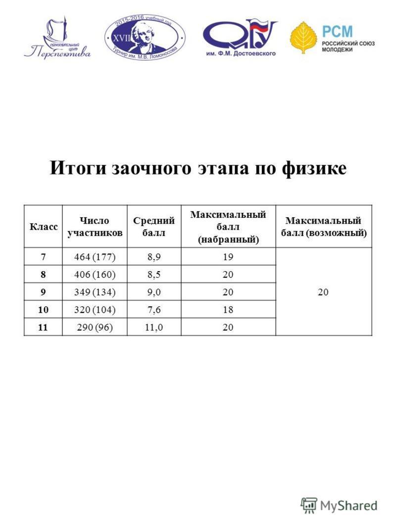 Итоги заочного этапа по физике Класс Число участников Средний балл Максимальный балл (набранный) Максимальный балл (возможный) 7464 (177)8,9 19 20 8406 (160)8,5 20 9349 (134)9,0 20 10320 (104)7,6 18 11290 (96)11,0 20