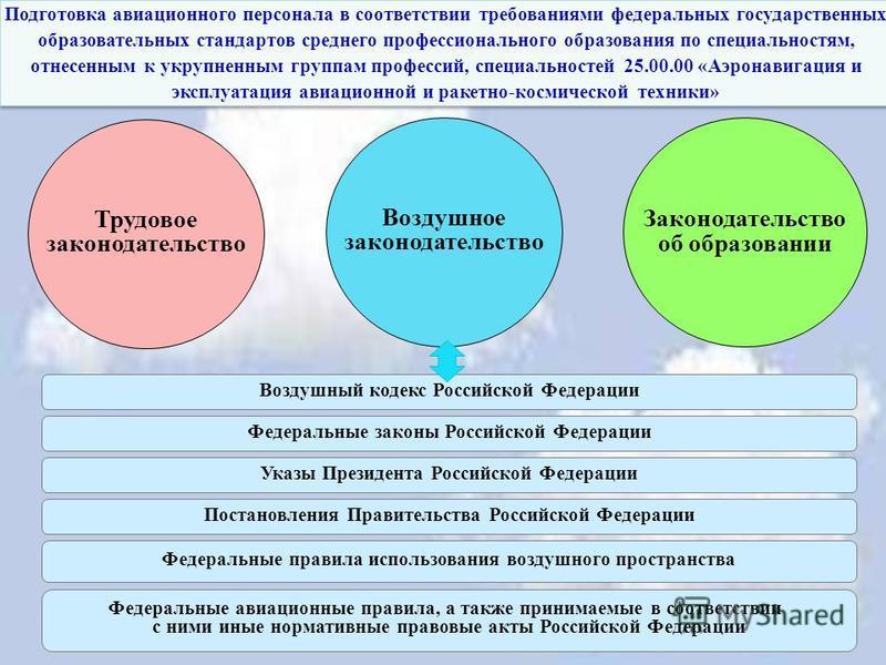 Воздушное законодательство Трудовое законодательство Законодательство об образовании Воздушный кодекс Российской Федерации Подготовка авиационного персонала в соответствии требованиями федеральных государственных образовательных стандартов среднего п
