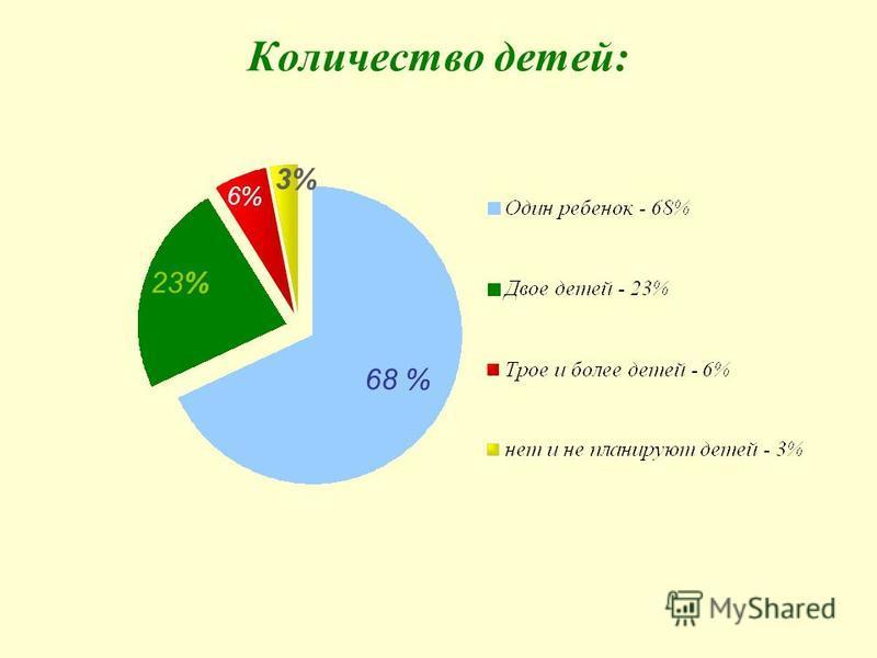 Количество детей: 68 % 23% 3% 6%
