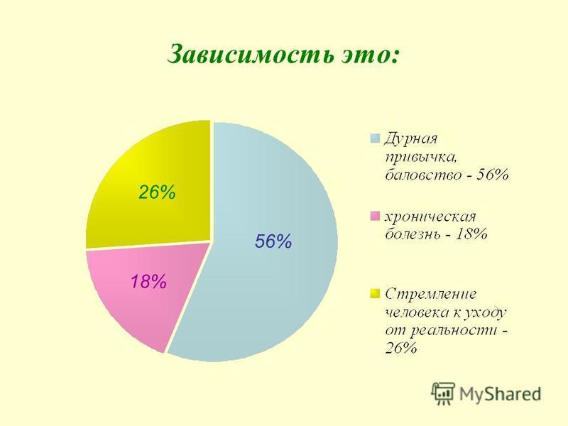 Зависимость это: 56% 18% 26%