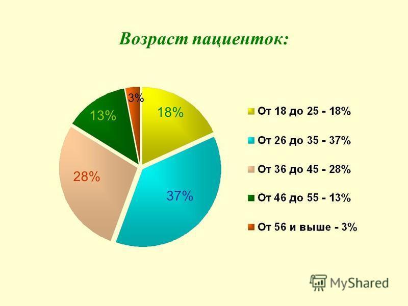 Возраст пациенток: 18% 37% 28% 13% 3%