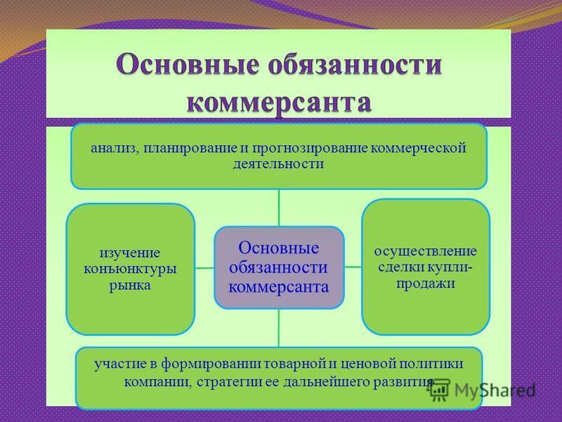 Основные обязанности коммерсанта анализ, планирование и прогнозирование коммерческой деятельности осуществление сделки купли- продажи участие в формировании товарной и ценовой политики компании, стратегии ее дальнейшего развития изучение конъюнктуры