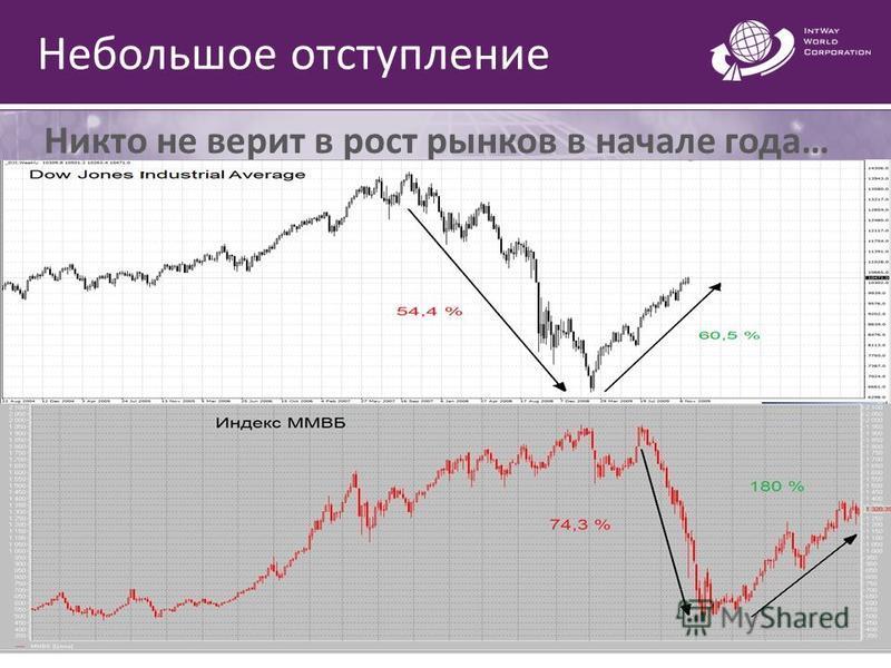 Небольшое отступление Никто не верит в рост рынков в начале года…
