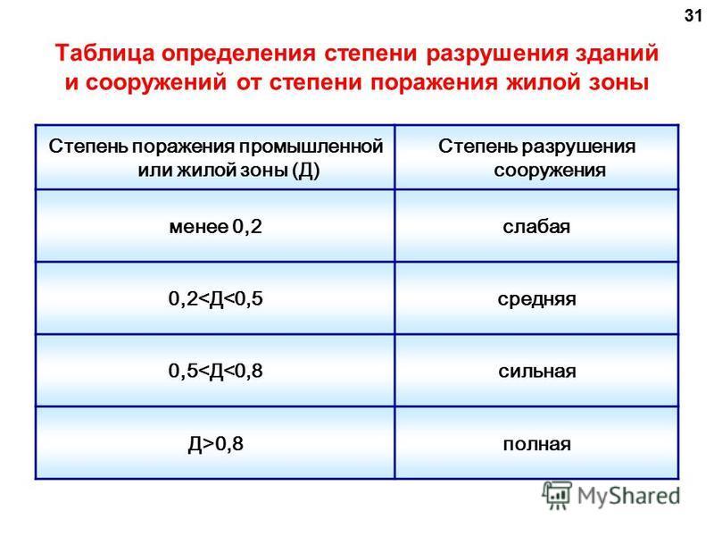 31 Таблица определения степени разрушения зданий и сооружений от степени поражения жилой зоны Степень поражения промышленной или жилой зоны (Д) Степень разрушения сооружения менее 0,2 слабая 0,2<Д<0,5 средняя 0,5<Д<0,8 сильная Д>0,8 полная