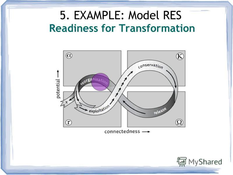 5. EXAMPLE: Model RES Readiness for Transformation