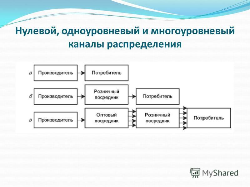 Нулевой, одноуровневый и многоуровневый каналы распределения
