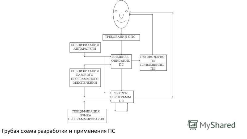 Грубая схема разработки и применения ПС