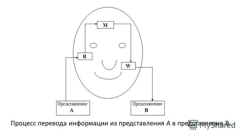 Процесс перевода информации из представления A в представление B.