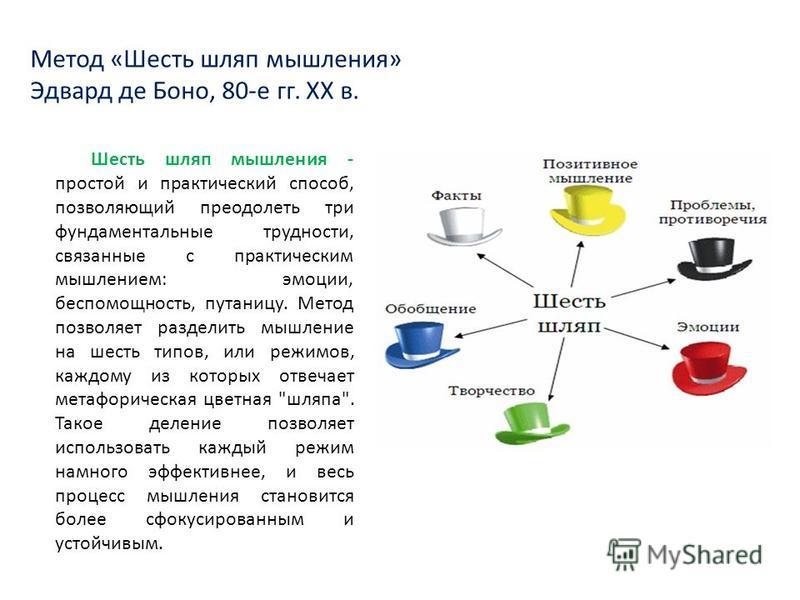 Метод «Шесть шляп мышления» Эдвард де Боно, 80-е гг. XX в. Шесть шляп мышления - простой и практический способ, позволяющий преодолеть три фундаментальные трудности, связаные с практическим мышлением: эмоции, беспомощность, путаницу. Метод позволяет