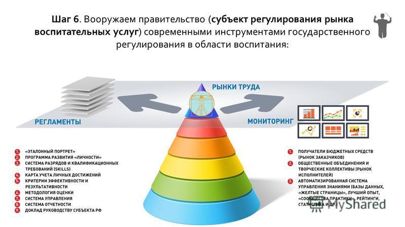 Шаг 6. Вооружаем правительство (субъект регулирования рынка воспитательных услуг) современными инструментами государственного регулирования в области воспитания: