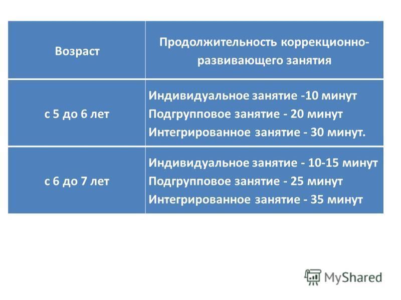 Возраст Продолжительность коррекционно- развивающего занятия с 5 до 6 лет Индивидуальное занятие -10 минут Подгрупповое занятие - 20 минут Интегрированное занятие - 30 минут. с 6 до 7 лет Индивидуальное занятие - 10-15 минут Подгрупповое занятие - 25