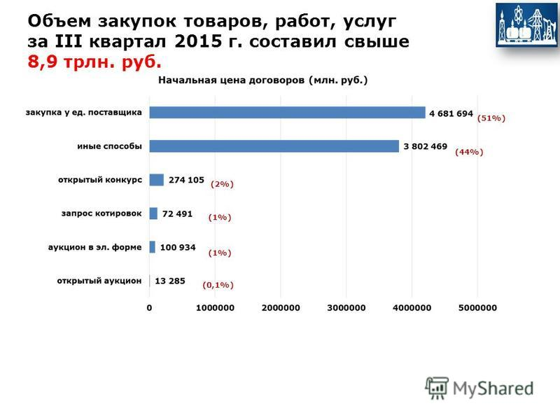 Объем закупок товаров, работ, услуг за III квартал 2015 г. составил свыше 8,9 трлн. руб. (51%) (44%) (2%) (1%) (0,1%)
