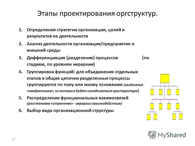 17 Этапы проектирования оргструктур. 1. Определение стратегии организации, целей и результатов ее деятельности 2. Анализ деятельности организации/предприятия и внешней среды 3. Дифференциация (разделение) процессов (по стадиям, по уровням иерархии) 4