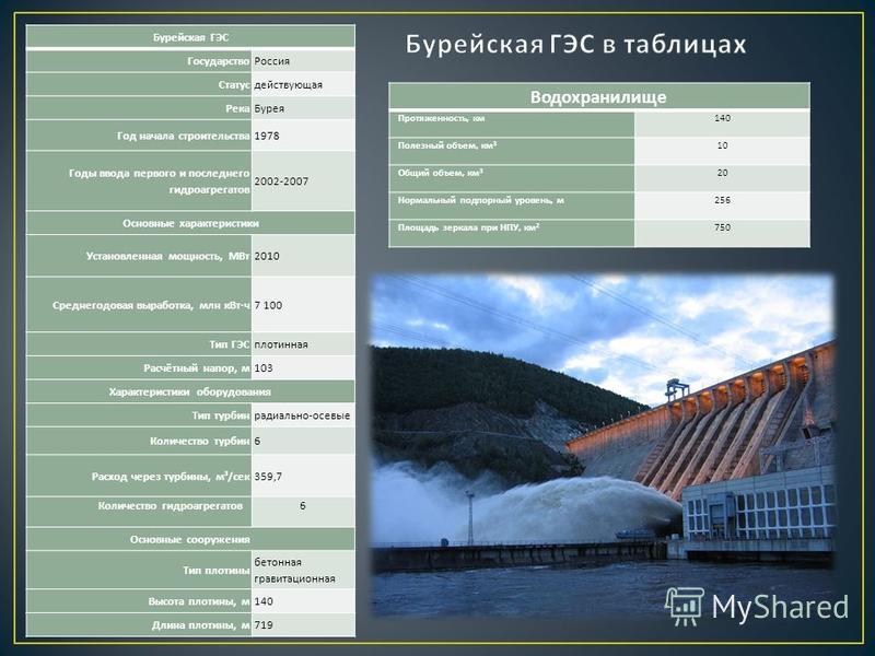 Бурейская ГЭС Государство Россия Статусдействующая Река Бурея Год начала строительства 1978 Годы ввода первого и последнего гидроагрегатов 2002-2007 Основные характеристики Установленная мощность, МВт 2010 Среднегодовая выработка, млн к Вт · ч 7 100