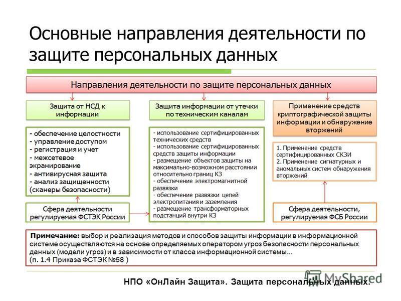 Основные направления деятельности по защите персональных данных НПО «Он Лайн Защита». Защита персональных данных.