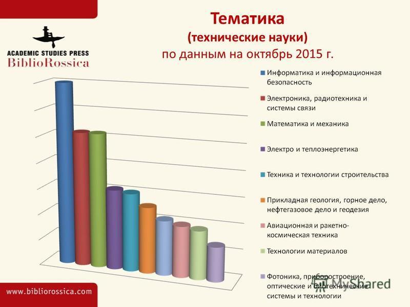 Тематика (технические науки) по данным на октябрь 2015 г.