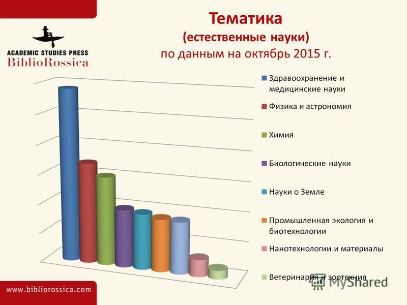 Тематика (естественные науки) по данным на октябрь 2015 г.