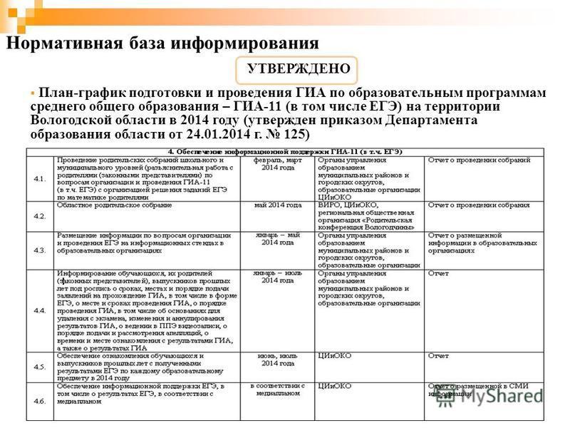 Нормативная база информирования План-график подготовки и проведения ГИА по образовательным программам среднего общего образования – ГИА-11 (в том числе ЕГЭ) на территории Вологодской области в 2014 году (утвержден приказом Департамента образования об