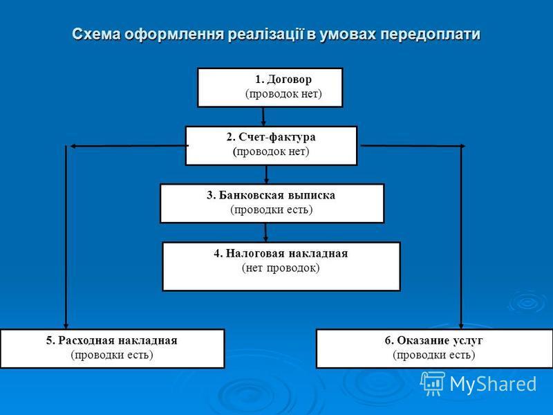 Схема оформлення реалізації в умовах передоплати 1. Договор (проводок нет) 2. Счет-фактура (проводок нет) 3. Банковская выписка (проводки есть) 4. Налоговая накладная (нет проводок) 5. Расходная накладная (проводки есть) 6. Оказание услуг (проводки е