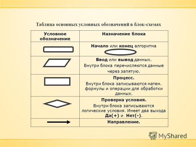 Таблица основных условных обозначений в блок-схемах Условное обозначение Назначение блока Начало или конец алгоритма Ввод или вывод данных. Внутри блока перечисляются данные через запятую. Процесс. Внутри блока записываются матем. формулы и операции