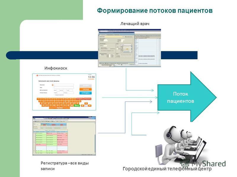 Формирование потоков пациентов Лечащий врач Инфокиоск Регистратура –все виды записи Поток пациентов Городской единый телефонный центр