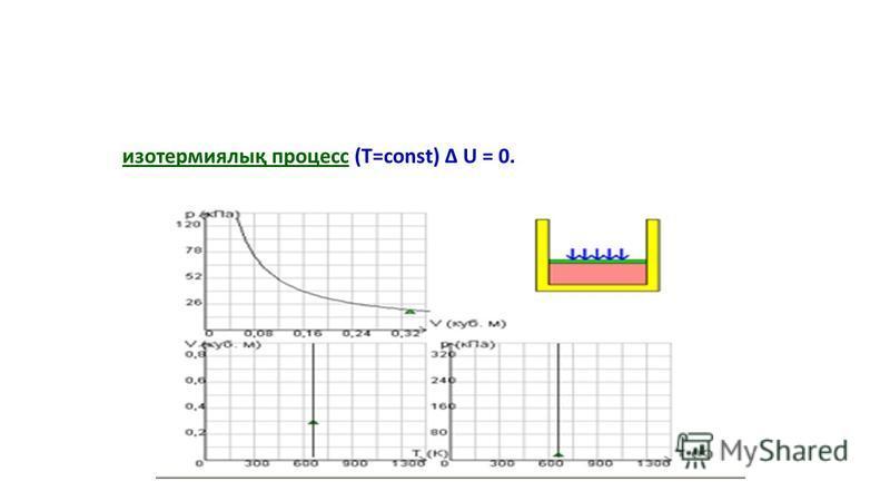 изотермиялық процесс (T=const) Δ U = 0.