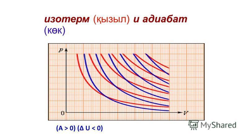изотерм (қызыл) и адиабат (көк) (A > 0) (Δ U < 0)