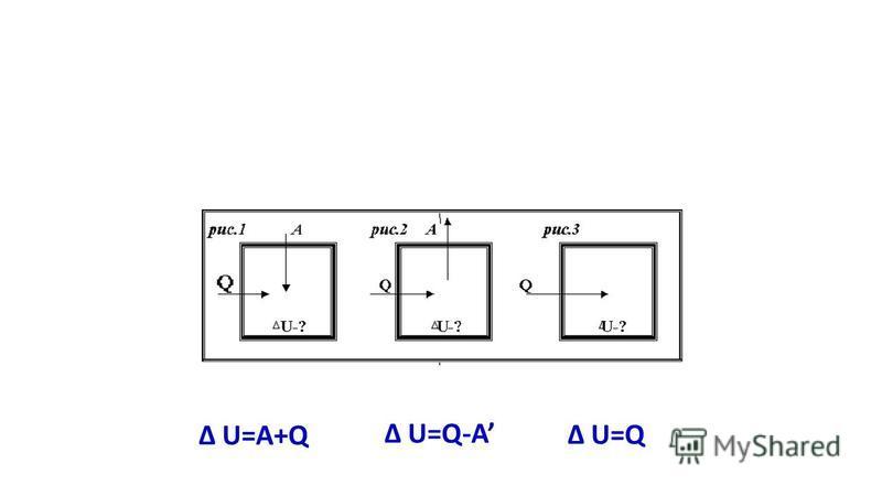 Δ U=A+Q Δ U=Q Δ U=Q-A