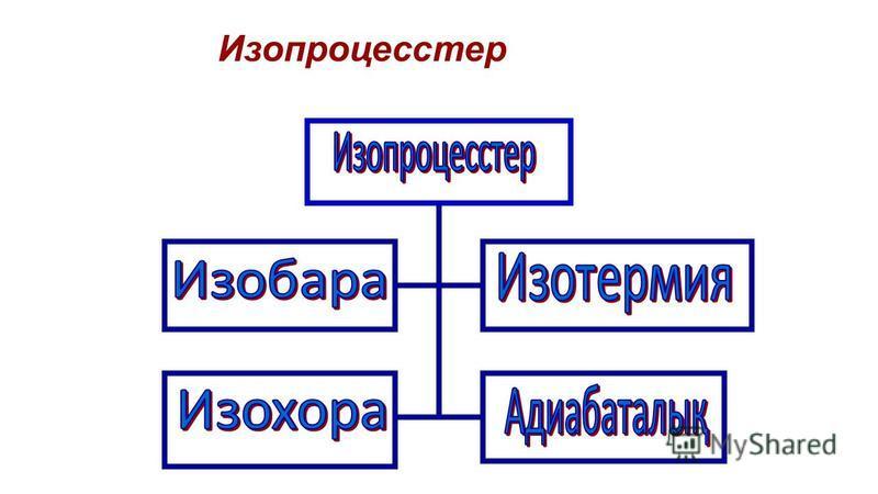 Изопроцесстер