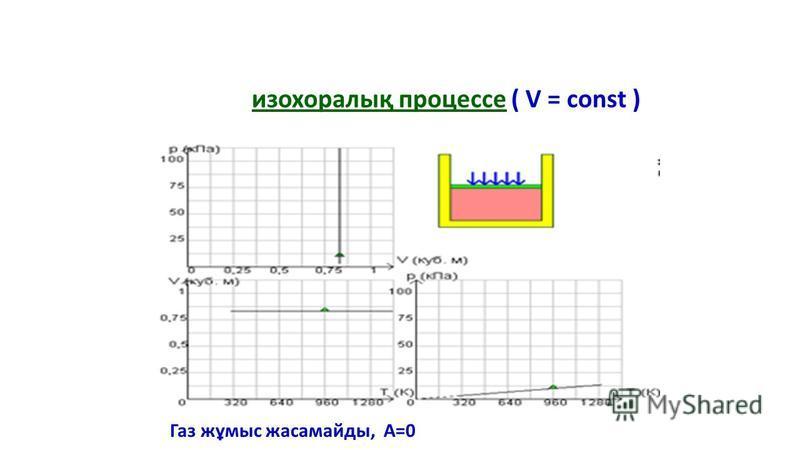 изохоралық процессе ( V = const ) Газ жұмыс жасамайды, А=0