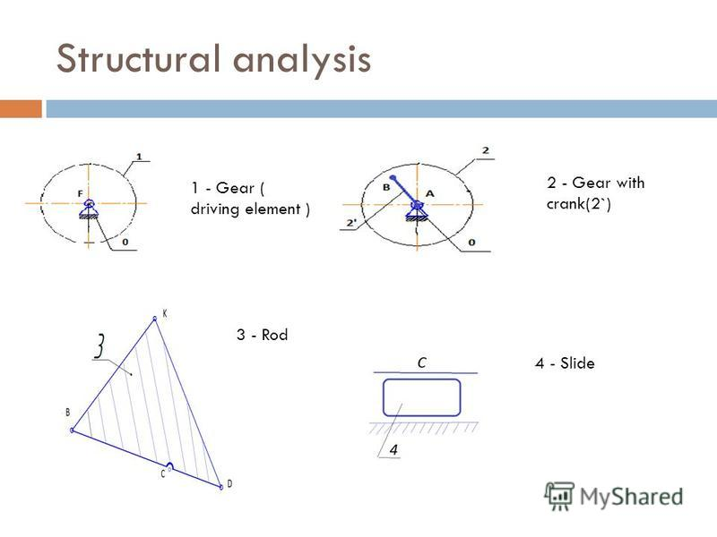 Structural analysis 1 - Gear ( driving element ) 2 - Gear with crank(2`) 3 - Rod 4 - Slide