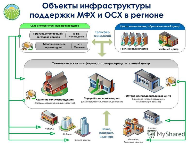 Объекты инфраструктуры поддержки МФХ и ОСХ в регионе