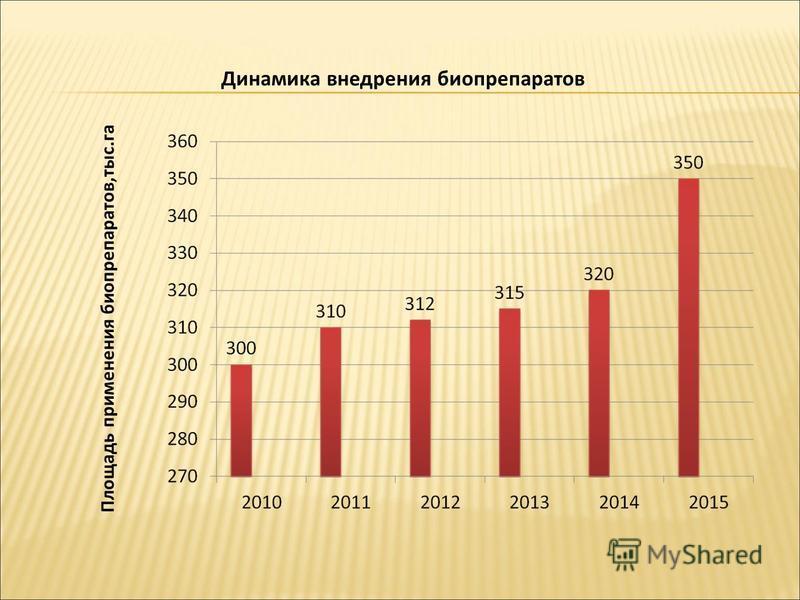 Площадь применения биопрепаратов,тыс.га Динамика внедрения биопрепаратов