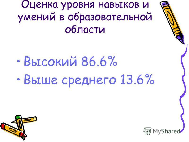 Оценка уровня навыков и умений в образовательной области Высокий 86.6% Выше среднего 13.6%
