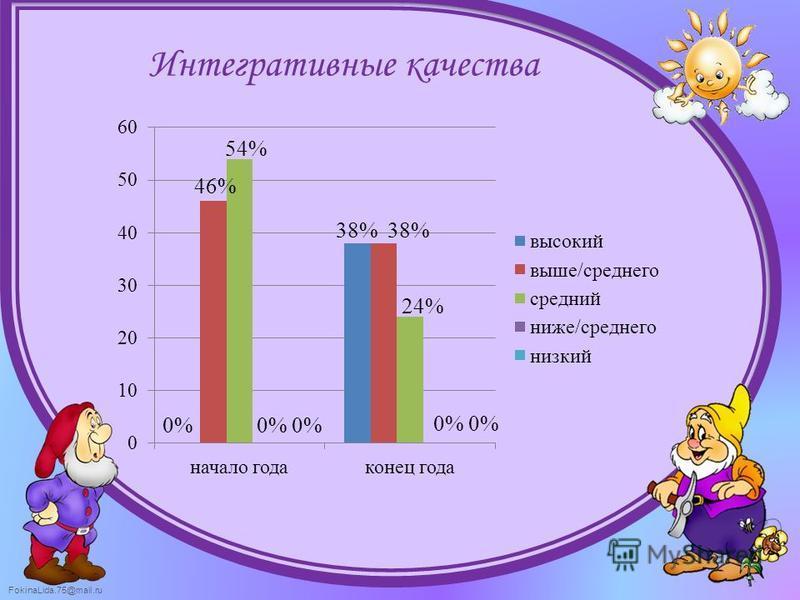 FokinaLida.75@mail.ru Интегративные качества 0% 46%