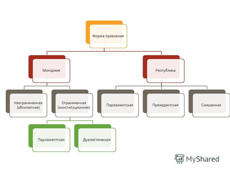 Форма правления Монархия Неограниченная ( абсолютная ) Ограниченная ( конституционная ) Парламентская ДуалистическаяРеспублика ПарламентскаяПрезидентская Смешанная
