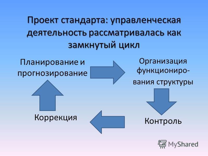 Проект стандарта: управленческая деятельность рассматривалась как замкнутый цикл Коррекция Контроль Организация функционирования структуры Планирование и прогнозирование