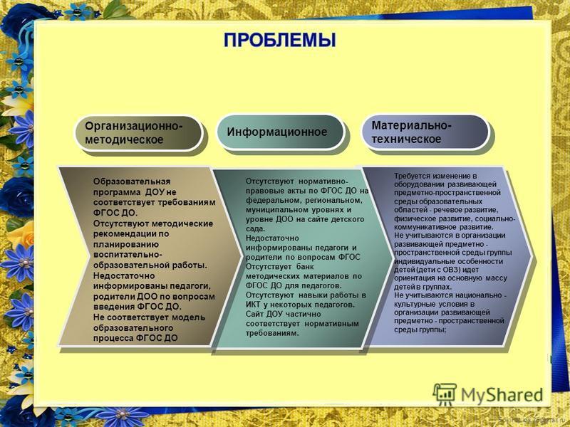 FokinaLida.75@mail.ru Организационно- методическое Организационно- методическое Информационное Материально- техническое Материально- техническое Отсутствуют нормативно- правовые акты по ФГОС ДО на федеральном, региональном, муниципальном уровнях и ур