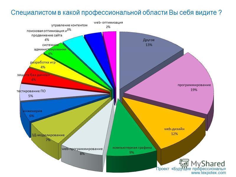 Специалистом в какой профессиональной области Вы себя видите ? Проект «Будущие профессионалы» www.texpotex.com