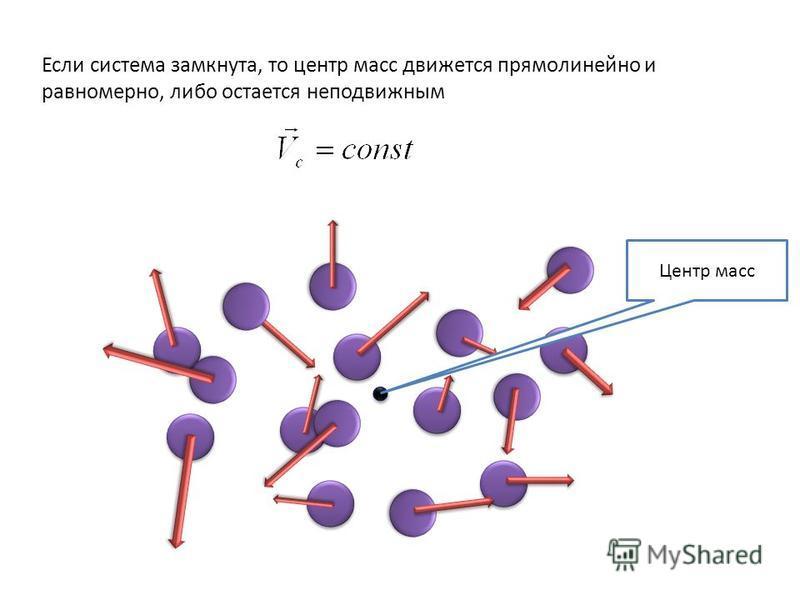 Центр масс Если система замкнута, то центр масс движется прямолинейно и равномерно, либо остается неподвижным