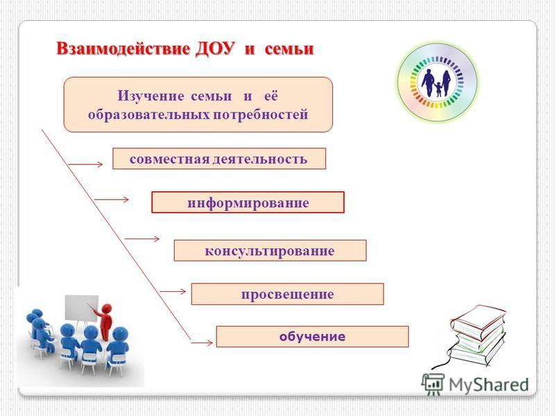 Взаимодействие ДОУ и семьи Изучение семьи и её образовательных потребностей совместная деятельность обучение консультирование просвещение информирование