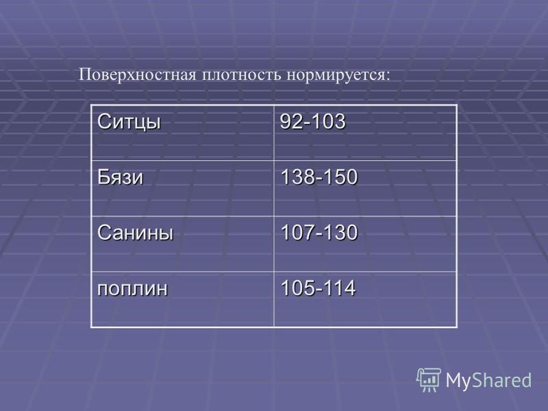 Поверхностная плотность нормируется: Ситцы 92-103 Бязи 138-150 Санины 107-130 поплин 105-114