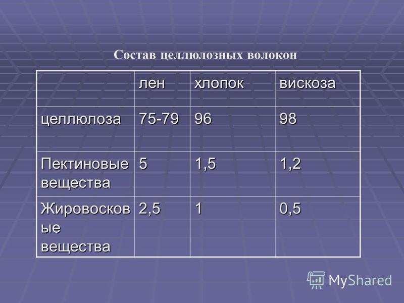 лен хлопок вискоза целлюлоза 75-799698 Пектиновые вещества 51,51,2 Жировосков ые вещества 2,510,5 Состав целлюлозных волокон