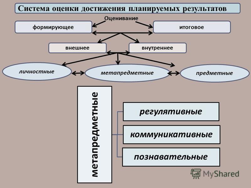 формирующее итоговое Оценивание внешнее внутреннее личностные метапредметные предметные Система оценки достижения планируемых результатов метапредметные регулятивные коммуникативные познавательные