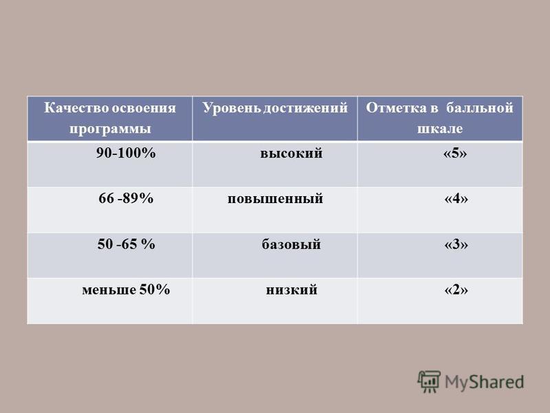 Качество освоения программы Уровень достижений Отметка в балльной шкале 90-100%высокий «5» 66 -89%повышенный«4» 50 -65 %базовый«3» меньше 50%низкий«2»
